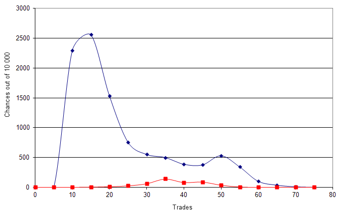 Fig. 8. Tiempo del sorteo de lotería. El eje de abscisas muestra el número de operaciones. El eje de ordenadas muestra la probabilidad de finalizar la lotería con este número de operaciones.