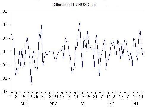 Fig. 9. EURUSD quotes residue