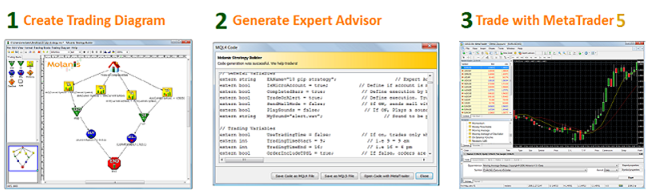 Fig. 1. Using  Expert Advisor Visual Wizard