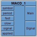 Figure 10. MACD technical indicator box