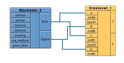 Figure 7. Crossover + Stochastic Logic boxes