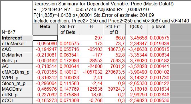 Fig. 11. Resultados del análisis de los indicadores con periodos distintos