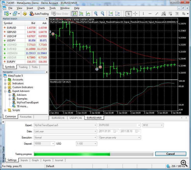 Created Expert Advisor in MetaTrader 5 Strategy Tester