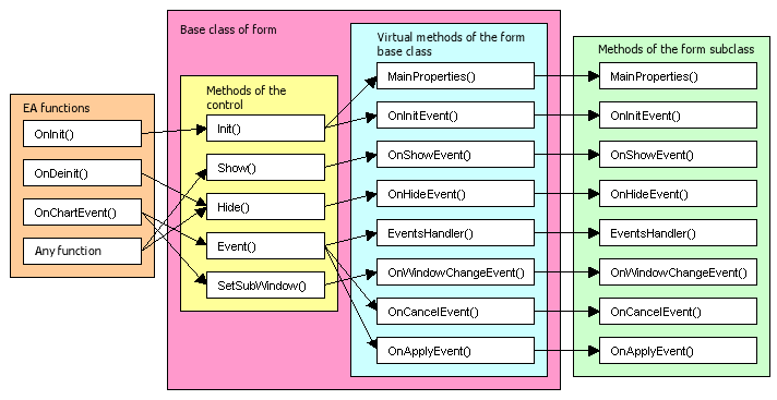 Fig. 5. Interaction between the Expert Advisor functions and the form class methods