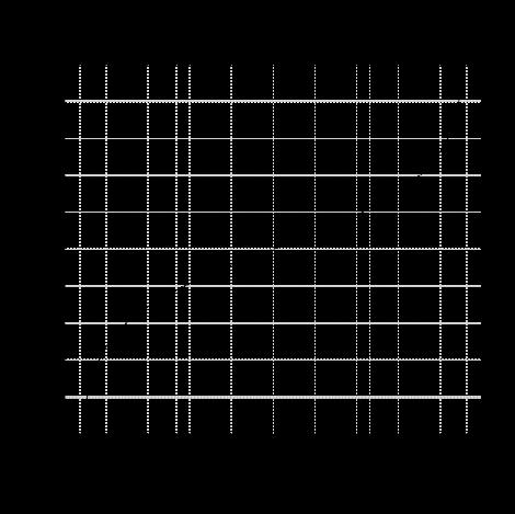 Figure 5. Fisher Transform