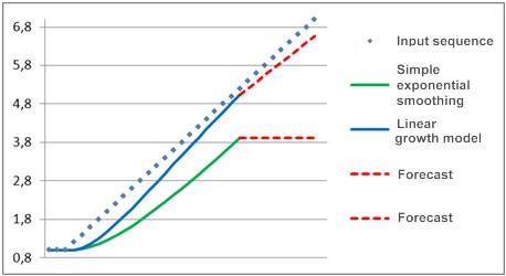Figure 2. Model comparison