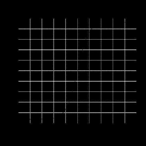 Figure 6. Inverse Fisher Transform
