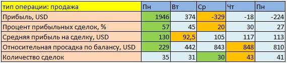 Таблица 2. Продажи в каждый из дней недели. Сводная информация.