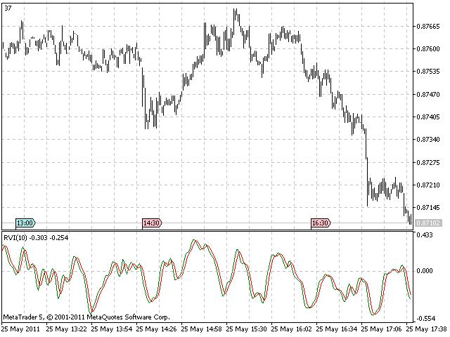 RVI indicator