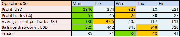 Table 2. Summary of Sells on every day of the week