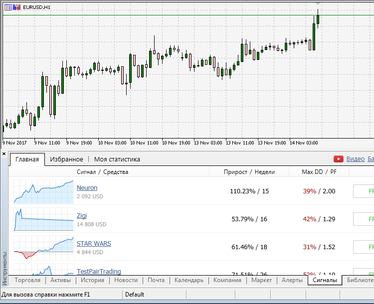 Automatic Selection Of Promising Signals Mql5 Articles