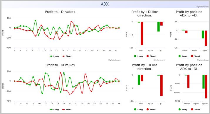 Relatórios do ADX