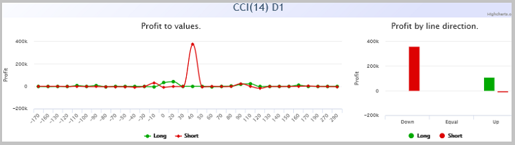 Dependência do lucro nos valores dos indicadores CCI.