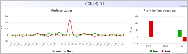 Die Gewinnabhängigkeit des CCI.
