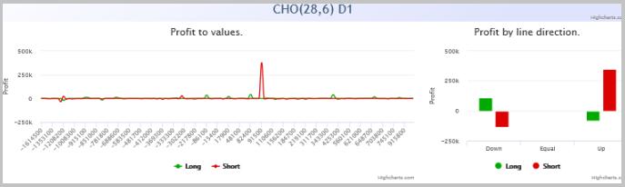 Dependência de lucro nos valores do oscilador Chaikin.