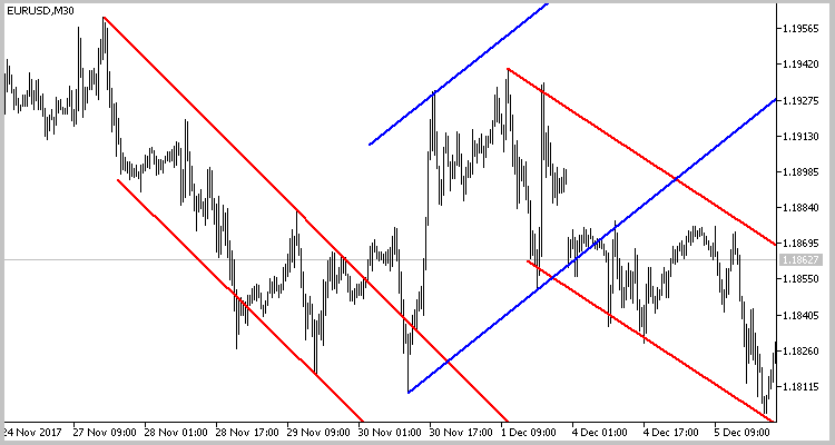 The EURUSD M30 chart with price channels.