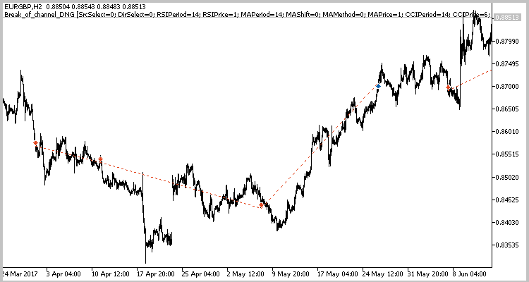 Example of trades performed by the EA on the EURGBP chart.