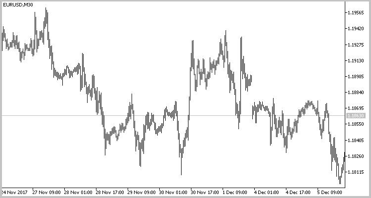 EURUSD M30チャート