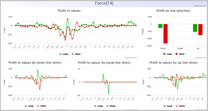 Force indicator reports.