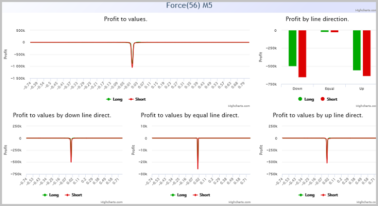 Gráficos analíticos do indicador de força com um período igual a 56 no tempo gráfico M5