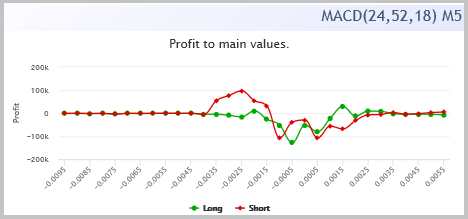 The chart of profit dependence on MACD histogram values (profit/risk = 15/1)