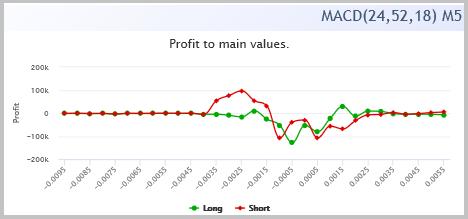 MACDヒストグラム値(利益/リスク= 15/1)に対する利益のチャート