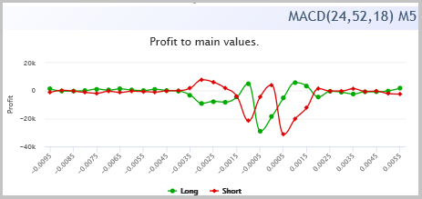 O gráfico de dependência de lucro nos valores do histograma MACD.