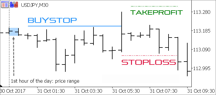 Momentum Pinball trading strategy - MQL5 Articles