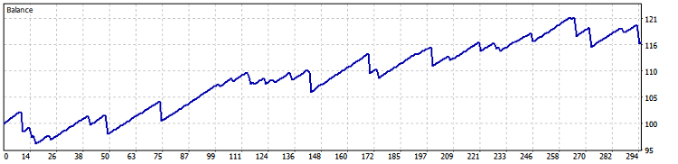 Fig. 14. GBPUSD M30 (BollingerBands) test results