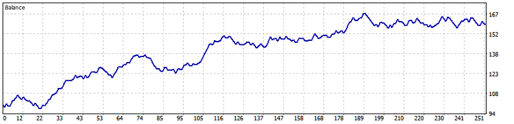 Fig. 15. NZDUSD M30 (BollingerBands) test results