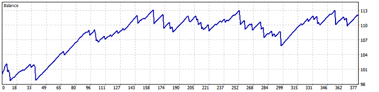 Fig. 16. USDCAD M30 (BollingerBands) test results