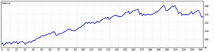 Fig. 17. USDCHF M30 (BollingerBands) test results
