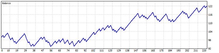Fig. 19. Test results on USDJPY H1 chart