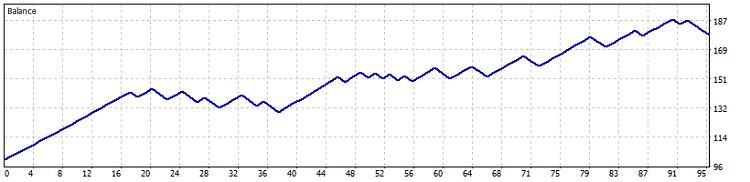 Fig. 21. Test results on USDJPY H1 (2015-2017) chart