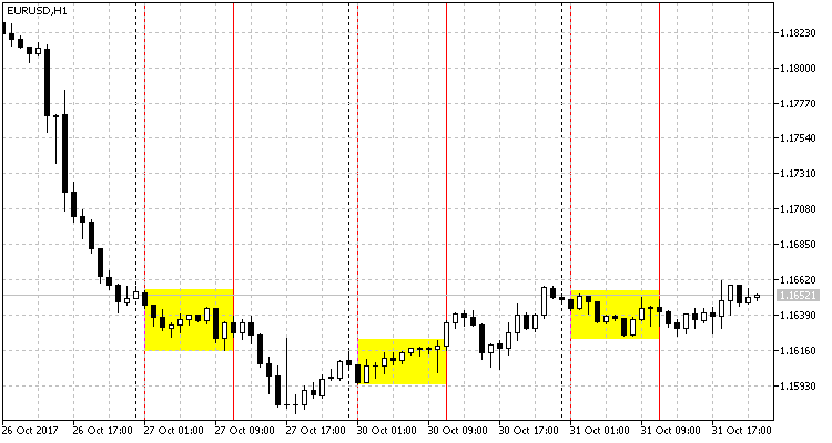 Fig. 2. Flat movement on EURUSD during the Asian session