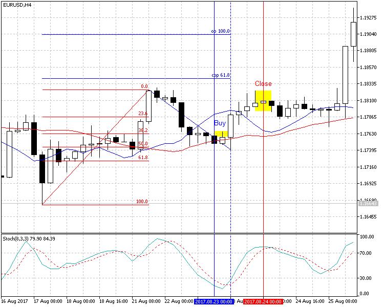 Fig. 2. Os níveis de DiNapoli com indicadores auxiliares EURUSD H4 (tendência ascendente)