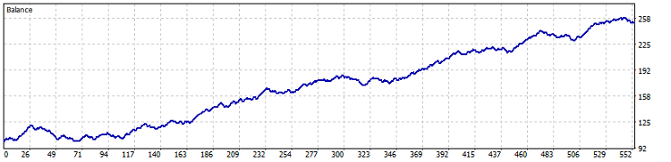 Fig. 7. Test results on the chart (Bollinger Bands by OHLC on M1)