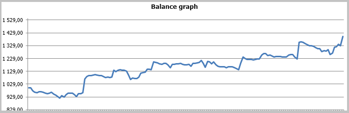 Using the Kalman Filter for price direction prediction - MQL5 Articles