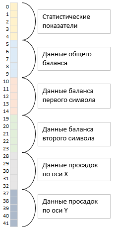 Рис. 1 – Последовательность расположения данных в массиве.