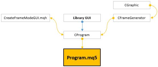 Fig. 3. Conectando-se a projetos de classe para o trabalho