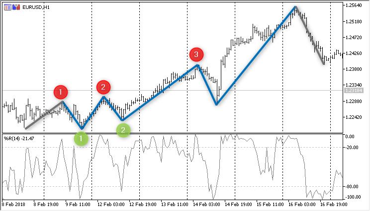 Мтс форекс написать техническое задание стратегия форекс m1-m5 rsg system