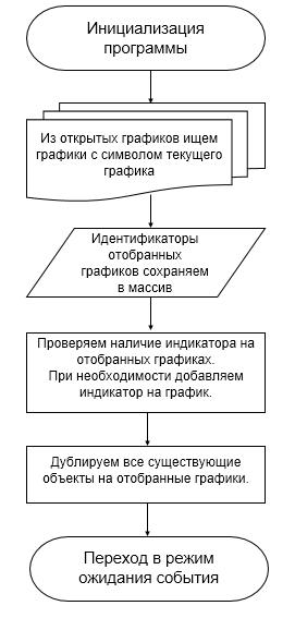 Блок-схема процесса инициализации.