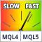 Сравниваем скорость самокэширующихся индикаторов