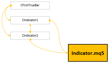 Fig. 1. One of possible schemes for creating an indicator using OOP.