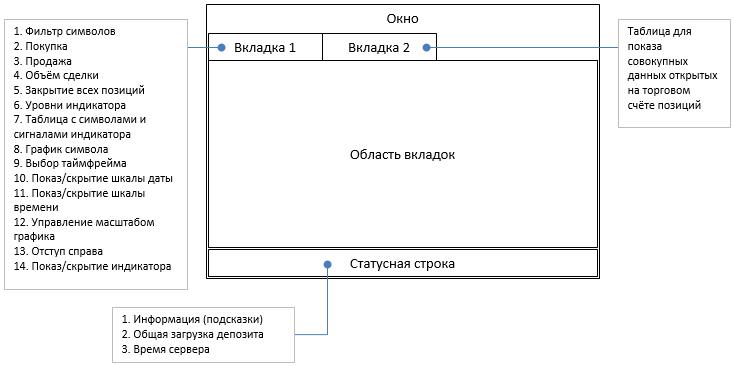 Рис. 1 - Общая схема графического интерфейса с пояснениями.