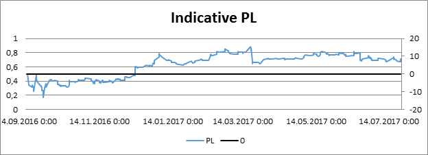 Indicative PL