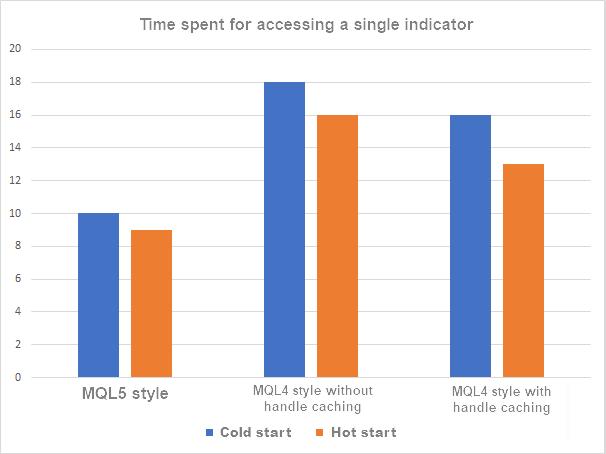 MQL5 vs MQL4 1 indicator