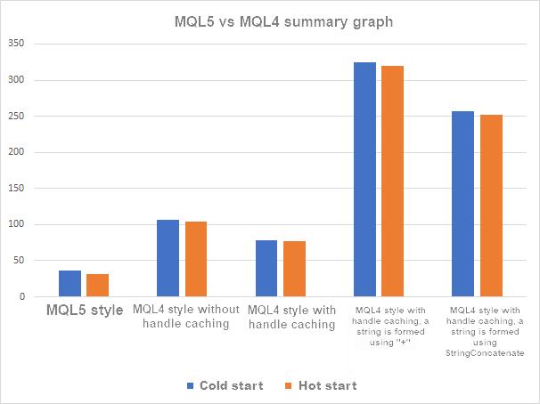 MQL5 vs MQL4 9 indicators Summary chart