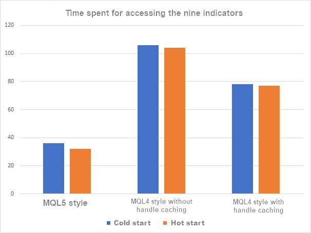 MQL5 vs MQL4 9 indicators