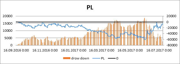 PL según la estrategia Buy and hold